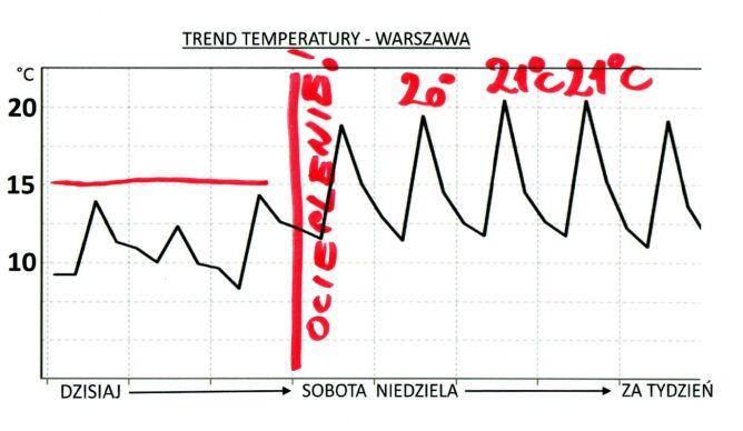 Trend temperatury na najbliższe dni