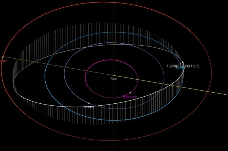 Tak wygląda orbita asteroidy (NASA)